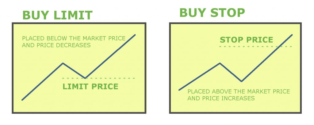 buy-limit-stop-graph