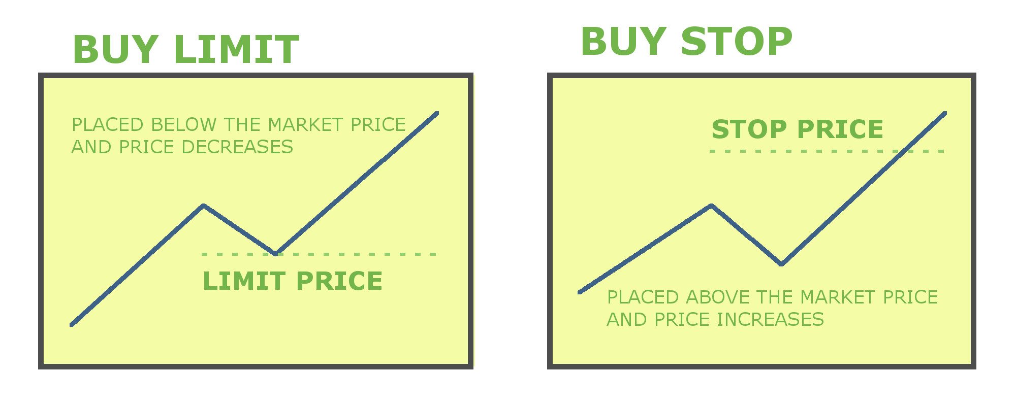 Buy vs sell in forex