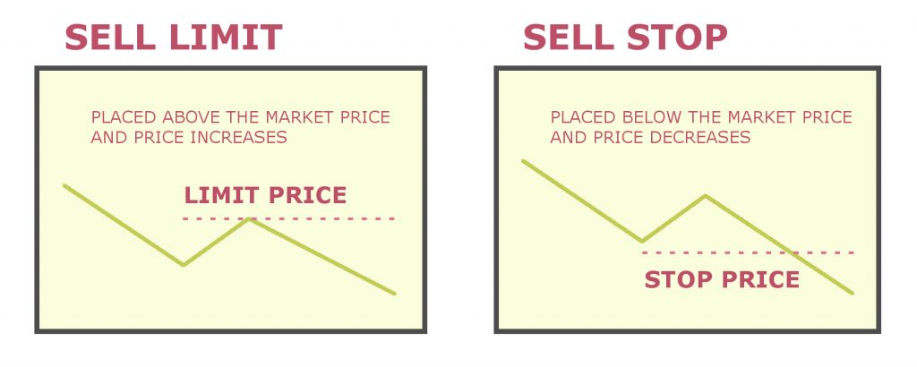 Difference between buy stop and buy limit forex